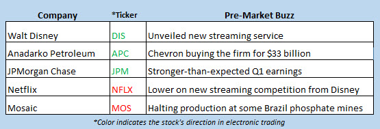 stock market news april 12