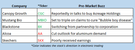 stock market news april 18