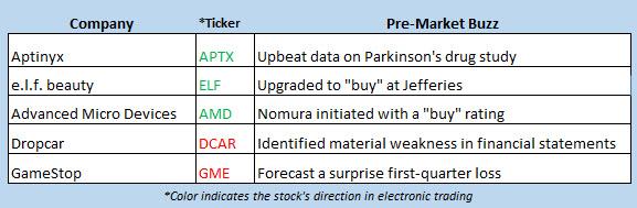 stock market news april 3