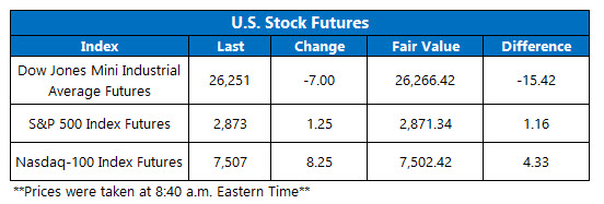 stock market futures on april 2
