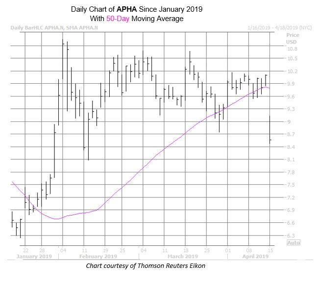 APHA Chart Apr 15