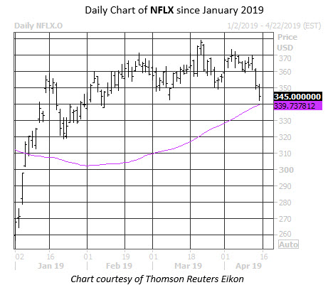 Daily Stock Chart NFLX