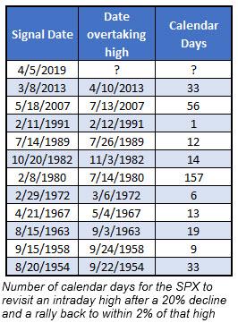 days for spx to retake high