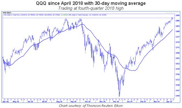 qqq daily chart 0419