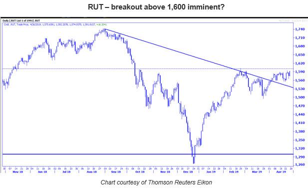 RUT chart MMO 0428