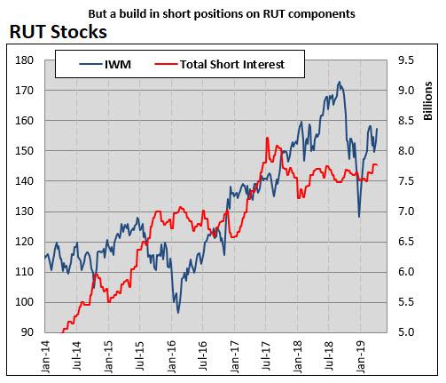 RUT short interest chart MMO