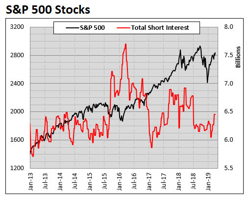 spx component short interest 0401