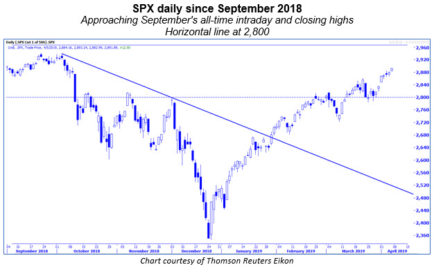 spx daily chart 0405
