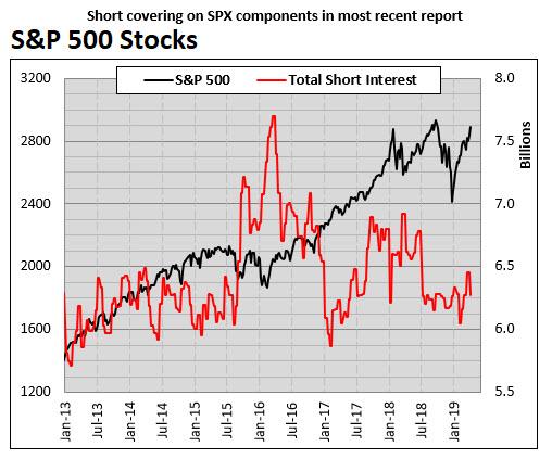 SPX short interest MMO