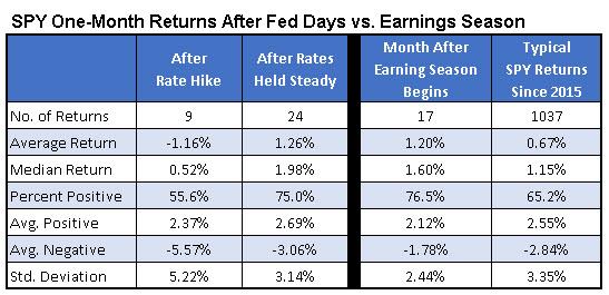 spy returns post-fed vs post-earnings