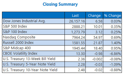 closing indexes summary april 10