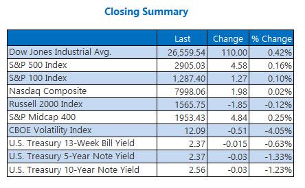 closing indexes summary april 18