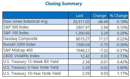closing indexes summary april 22