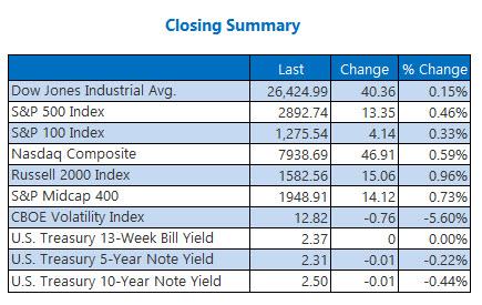 closing indexes summary april 5