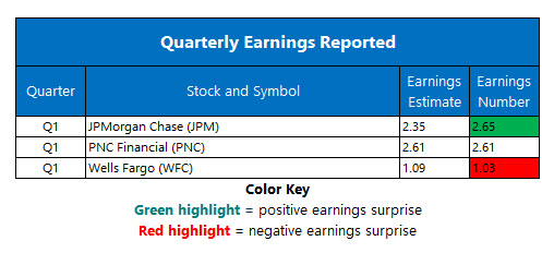 corporate earnings april 12