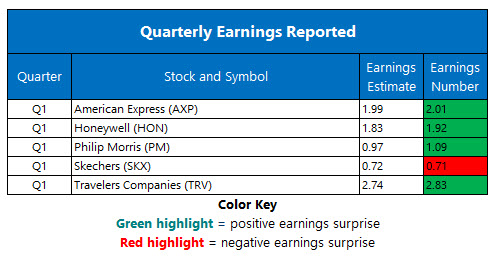 corporate earnings april 18