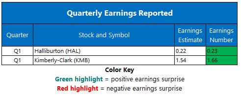 corporate earnings april 22