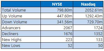 nyse and nasdaq stats april 16
