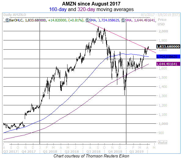 amzn daily stock chart 0405