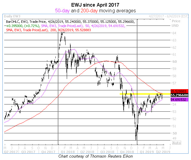 ewj daily chart 0426