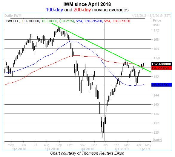 iwm daily chart 0412
