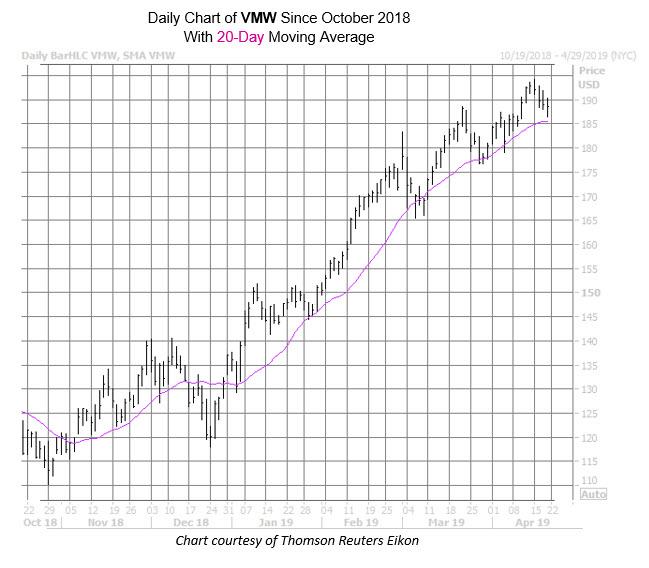 WKALT VMW Chart Apr 18 new