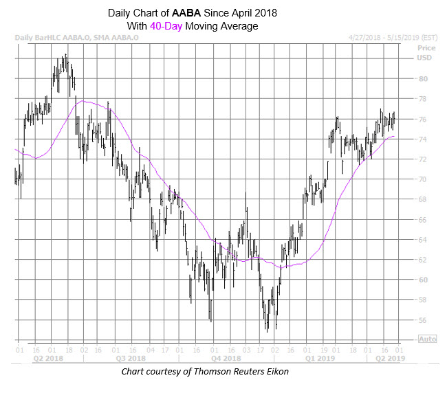 Altaba Stock Looks Good for Options Bulls
