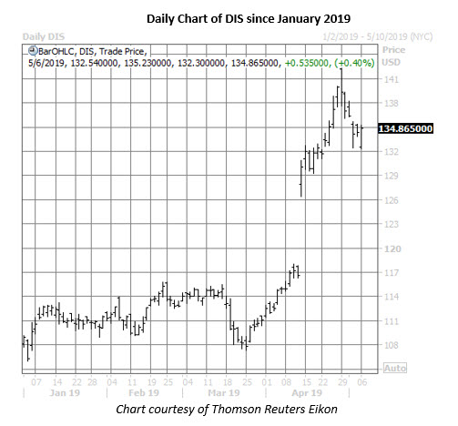 disney stock chart on may 6