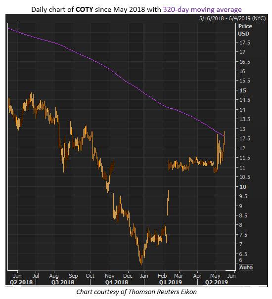 coty stock chart
