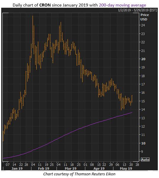 cron stock chart may 21
