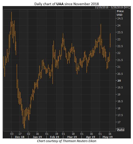 uaa stock chart