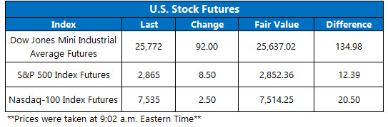 over futures may 16