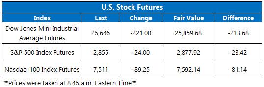 Stock Futures Chart May 17