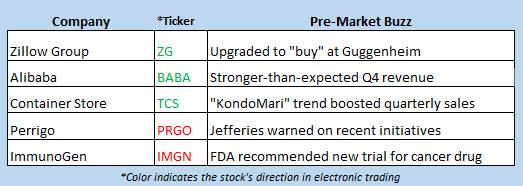 stock market news may 15