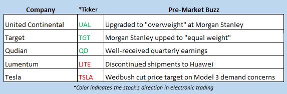 stock market news may 20