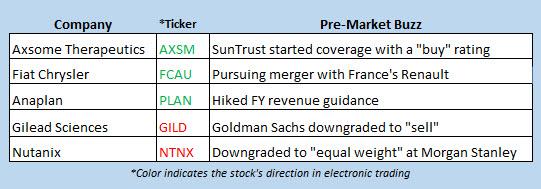 stock market news may 28