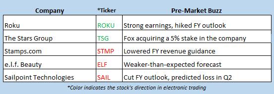 stock market news may 9