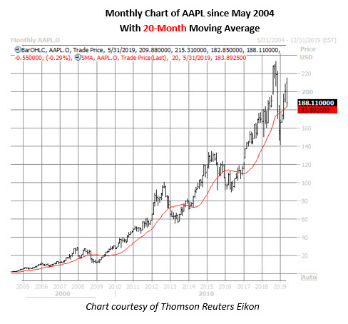 aapl stock monthly price chart on may 15