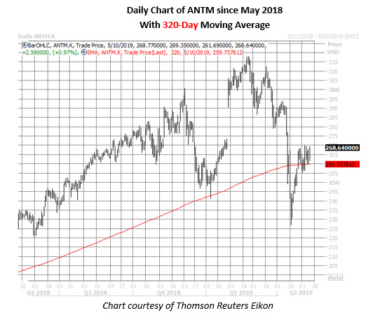 anthem stock daily price chart on may 10