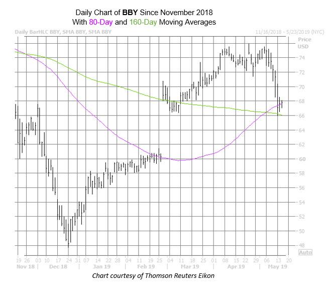 BBY Chart May 15
