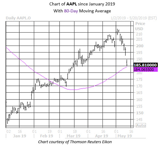 Daily Stock Chart AAPL
