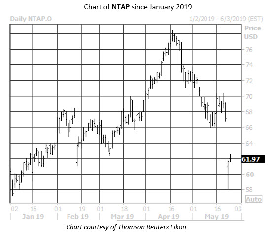 Daily Stock Chart NTAP