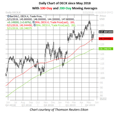 deckers stock daily price chart on may 21