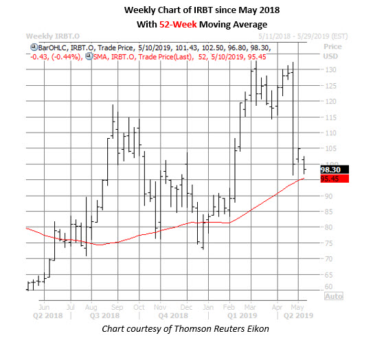 irobot stock weekly chart may 8