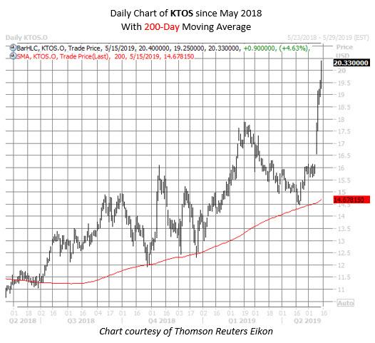 KTOS stock chart may 15