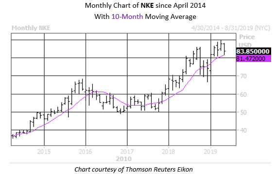 Monthly Stock Chart NKE