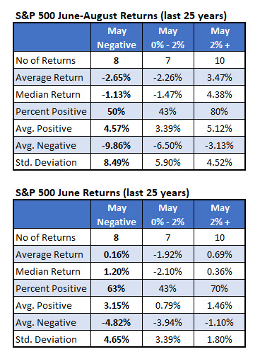 spx returns since 1994 when may down big