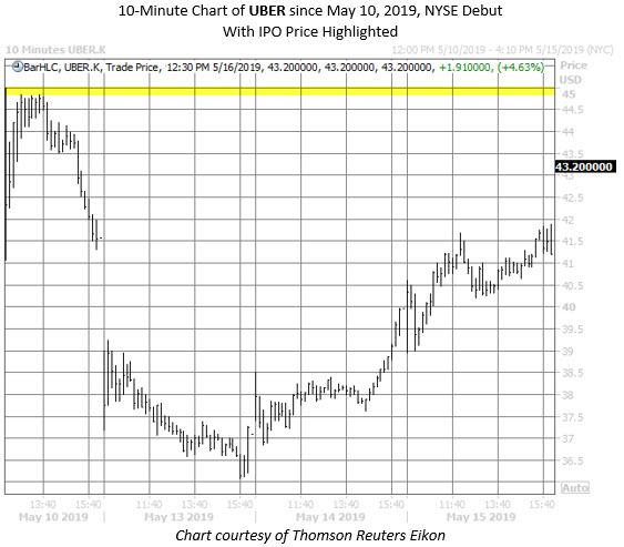 UBER stock chart may 16