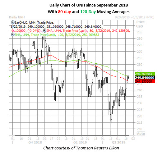 unh stock daily price chart on may 22