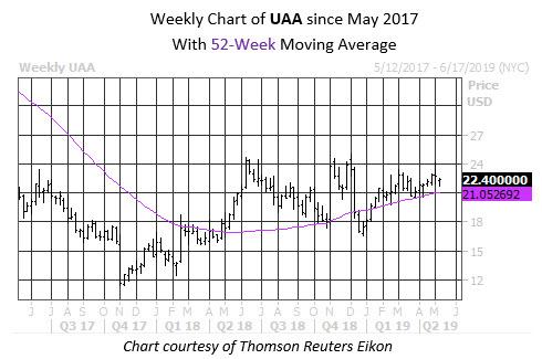 Weekly STock Chart UAA